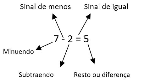Subtração de 7-2=5. Na primeira parte, estão sinalizados, por meio de texto,