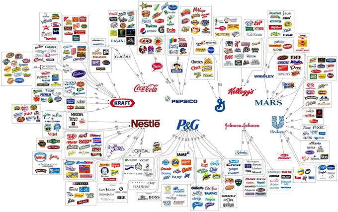 Maiores empresas de alimentos do mundo