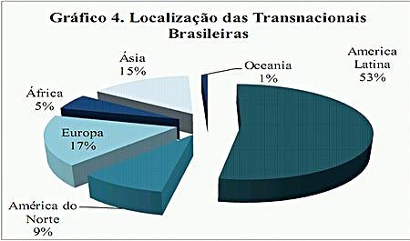 Gráfico de transnacionais brasileiras