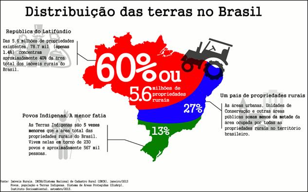 dimensões das terras no brasil