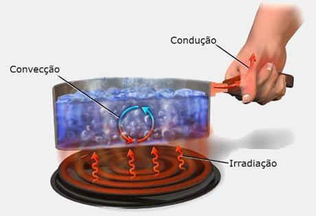 Transferência de calor - Toda Matéria (crédito: reprodução)