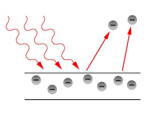 Representação esquemática do Efeito Fotoelétrico