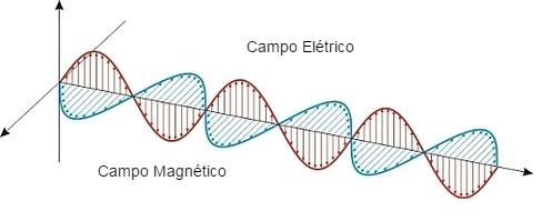 A interação dos campos elétricos e magnéticos produzem o campo eletromagnético