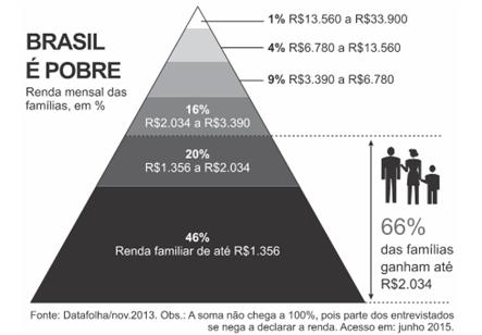 pobreza no brasil pirâmide