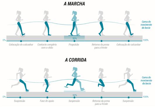 diferenças entre corrida e marcha no atletismo