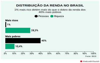 distribuição da renda no brasil