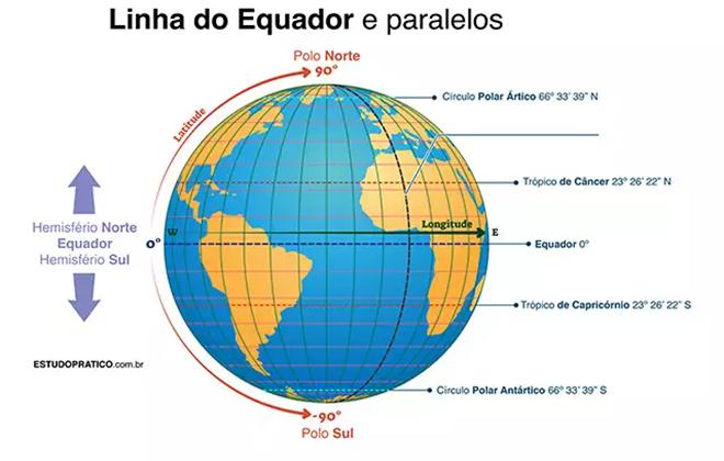 linha do equador e paralelos